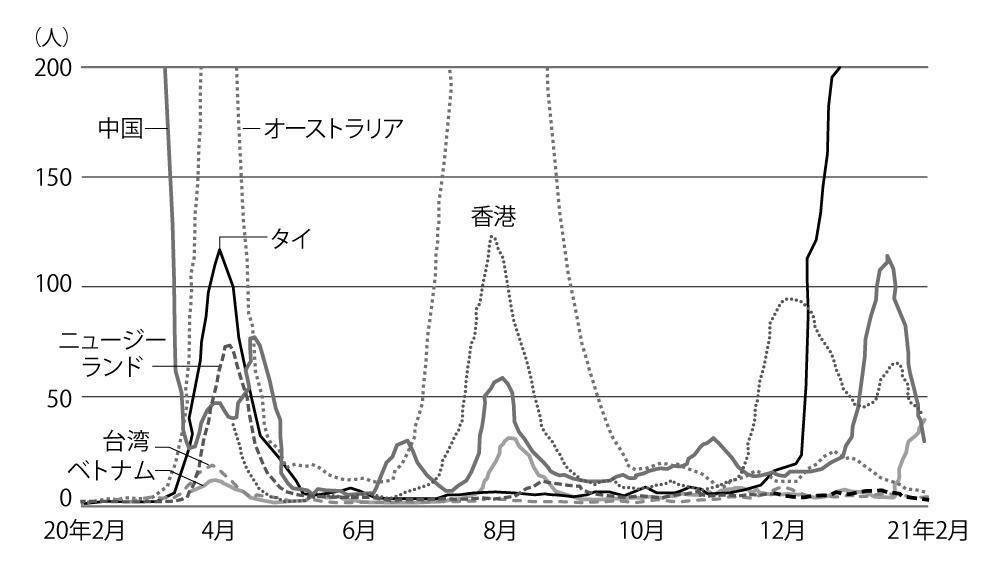 202104-新型コロナ感染者数-改訂.jpg